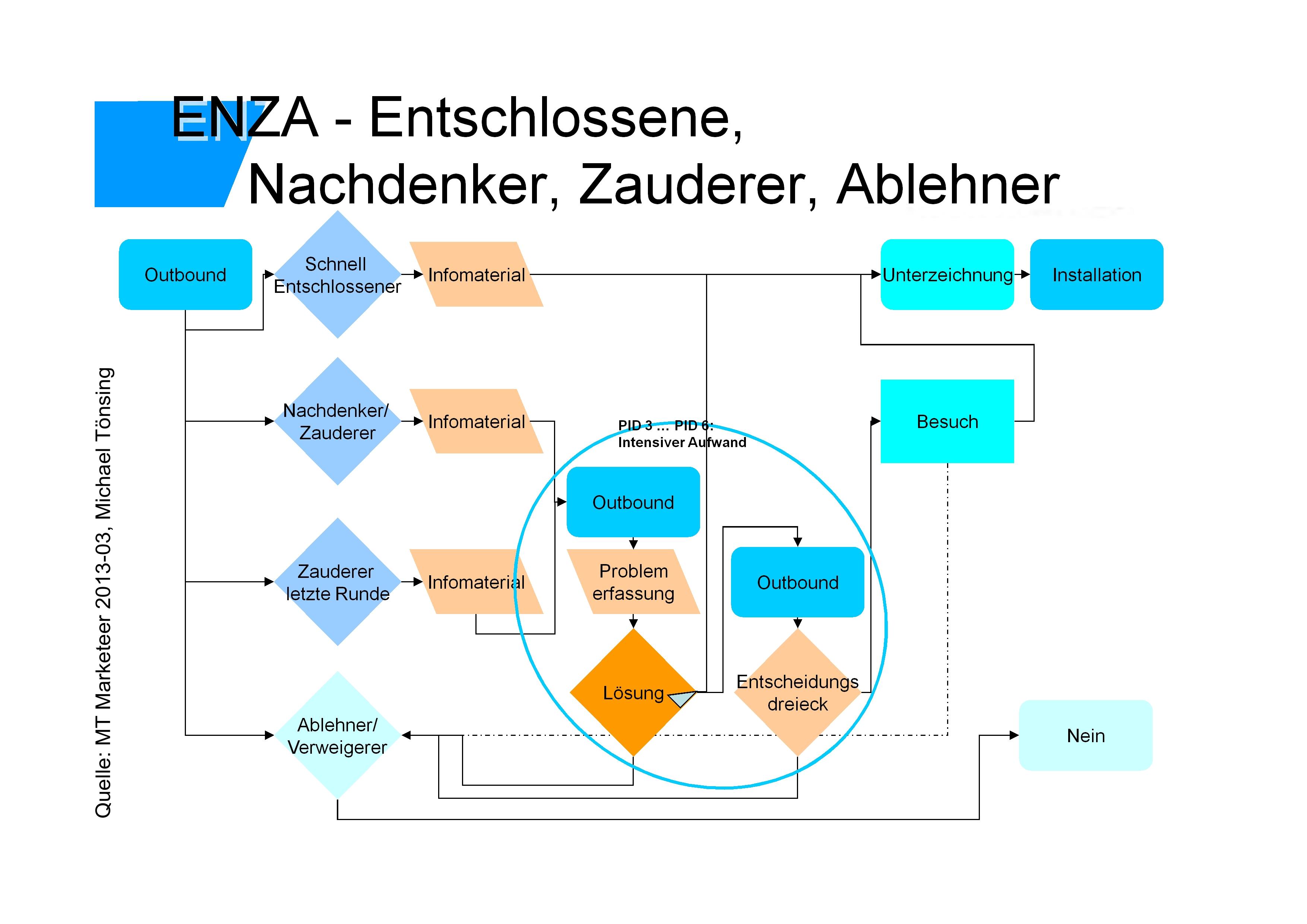 ENZA-Entschlossen,Nachdenker,Zauderer,Ablehner - Quelle: MT Marketeer, Michael Tönsing