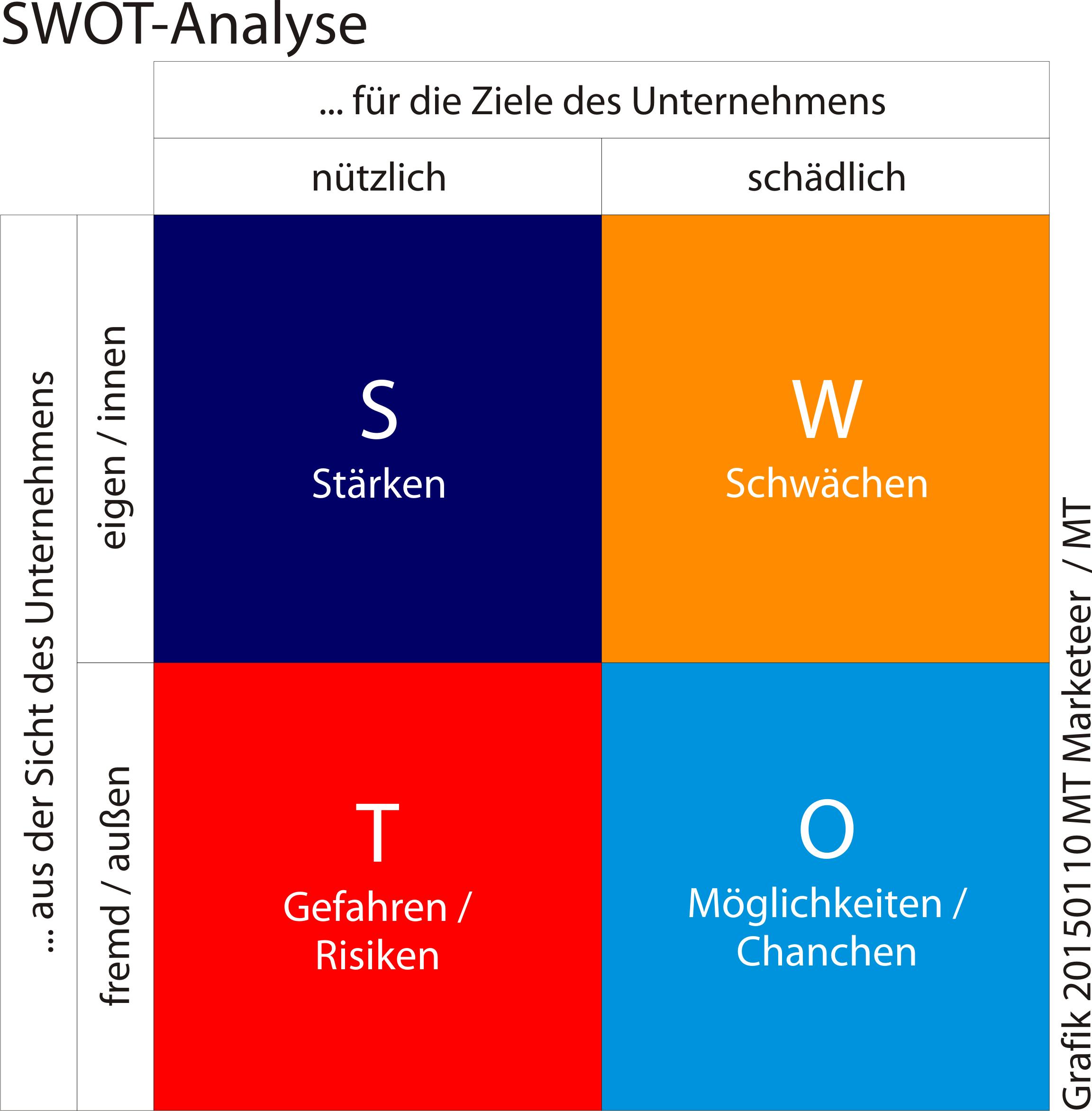 SWOT-Analyse - Aus Sicht des eigenen Unternehmens werden die Stärken [S] und Schwächen [W] beurteilt – Für den Markt werden die Gefahren [T] und Möglichkeiten [O] mittels Marktanalyse ermittelt. Quelle: MT Marketeer, Michael Tönsing