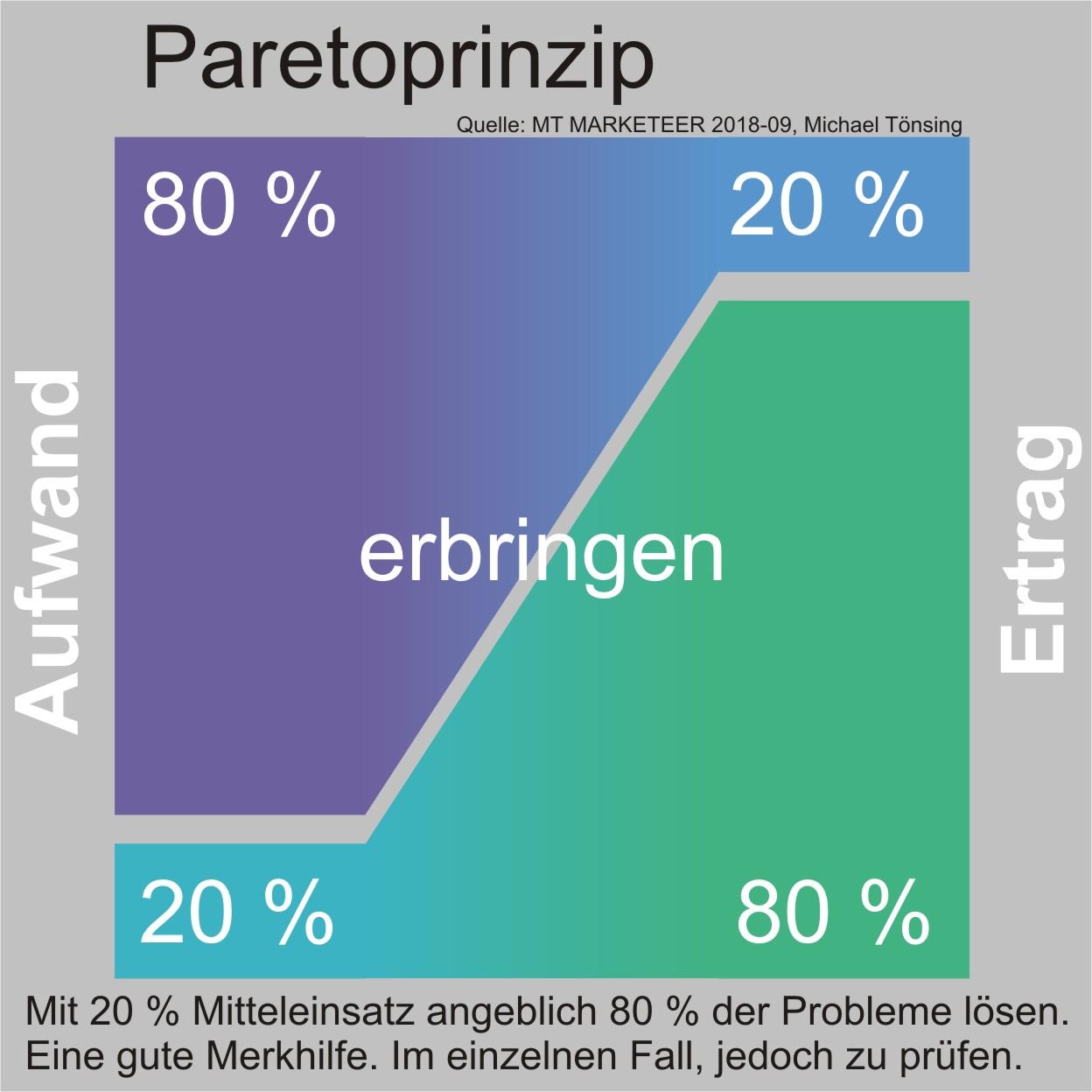 Das Paretoprinzip ist eine Verallgemeinerung von Zusammenhängen. Mit 20 % Mitteleinsatz angeblich 80 % der Probleme lösen. Eine gute Merkhilfe. Im einzelnen Fall, jedoch zu prüfen