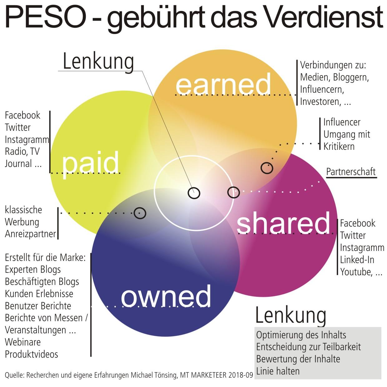 PESO - gebührt das Verdienst. Im Unternehmen entstehen an vielen Stellen Inhalte - CONTENT -, die einer Veröffentlichung würdig wären. Dabei wollen wir in vier (4) Bereiche unterscheiden. Der fünfte Bereich - Lenkung - ist in der Verantwortung für die Aussagen und den Kostenmix. Quelle: MT Marketeer, Michael Tönsing