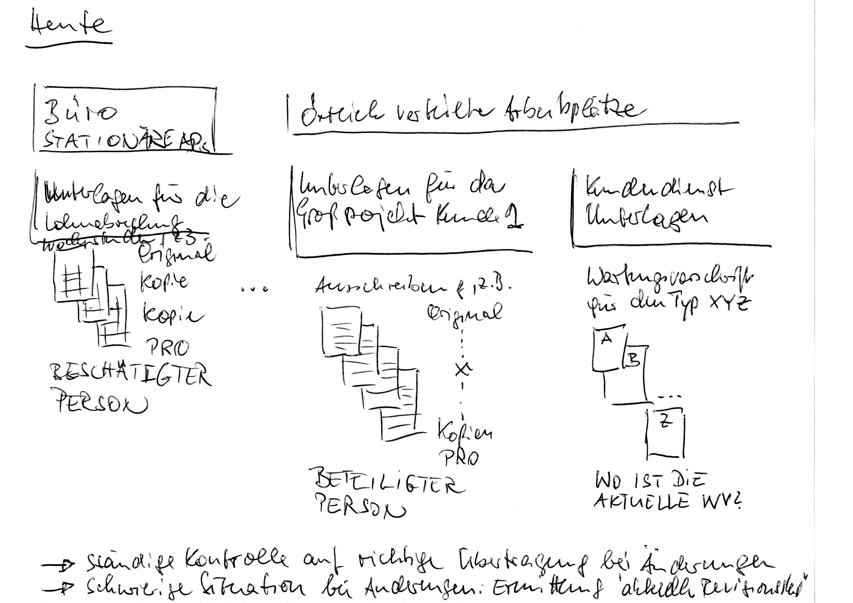 Arbeiten an örtlich verteilten Punkten - Viele Kopien von Informationsmaterial und Entscheidungsvorlagen. Problem der Revisionsstände - © MT MARKETEER - Michael Tönsing, 2019-05