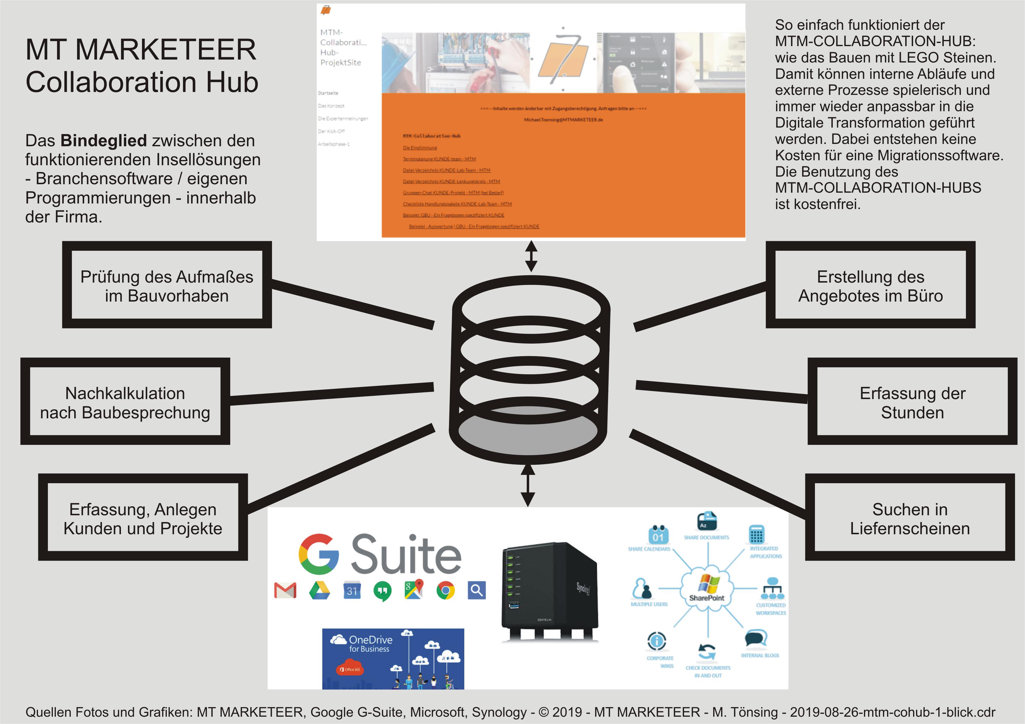 MT MARKETEER Collaboration Hub  Das Bindeglied zwischen den funktionierenden Insellösungen - Branchensoftware / eigenen Programmierungen - innerhalb  der Firma.  So einfach funktioniert der  MTM-COLLABORATION-HUB:  wie das Bauen mit LEGO Steinen.  Damit können interne Abläufe und externe Prozesse spielerisch und  immer wieder anpassbar in die  Digitale Transformation geführt  werden. Dabei entstehen keine  Kosten für eine Migrationssoftware.  Die Benutzung des  MTM-COLLABORATION-HUBS  ist kostenfrei.