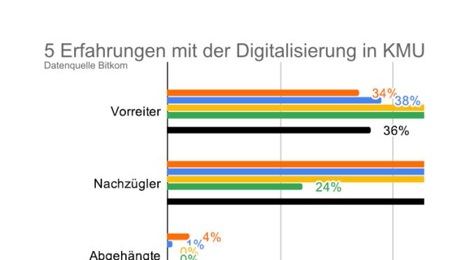 """Bündele die Befürworter der Digitalisierung: """"wir wollen, jetzt"""""""