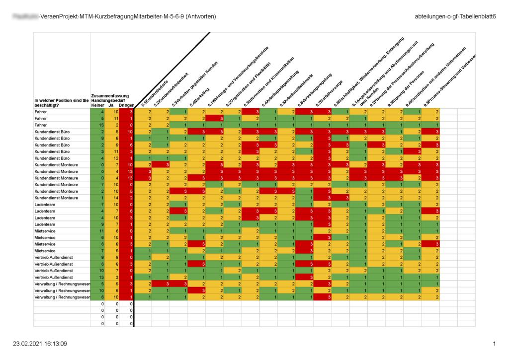 Beschäftigtenbefragung - Auswertung individueller Fragebogen sortiert nach Abteilungen - (c) 2021 MT MARKETEER - Dipl.-Kfm. Michael Tönsing
